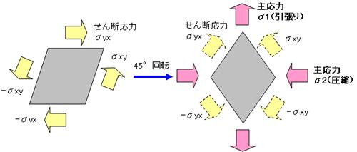 5.主応力|材料力学