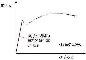 9.弾性率|材料力学